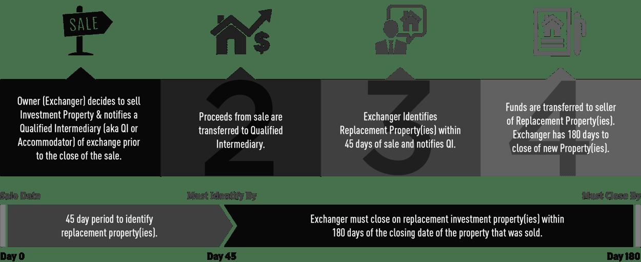 421a Abattement fiscal - Taxes foncières à Miami