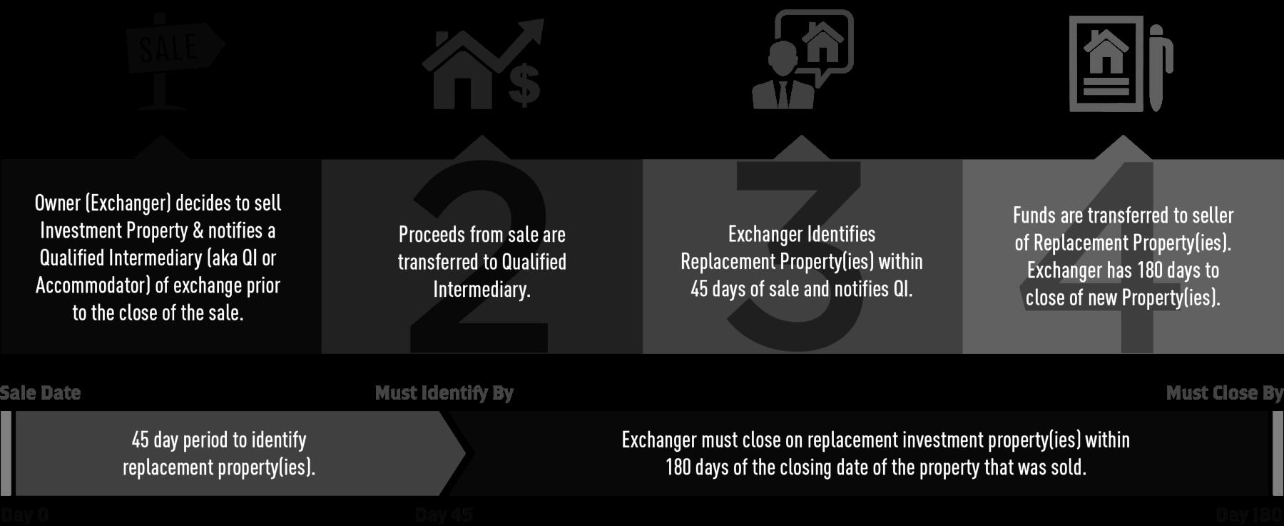 1031 Exchange Rules - échange avec report d'impôt