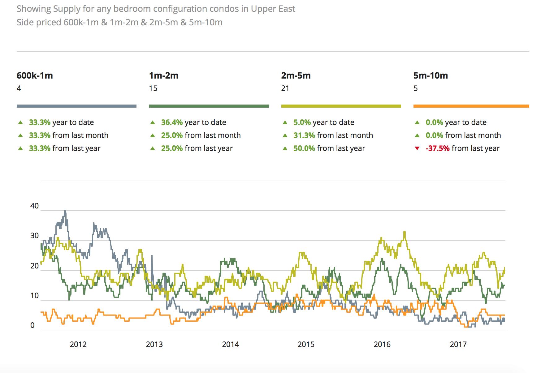 Les prix du marché immobilier de New York pour Upper East Side