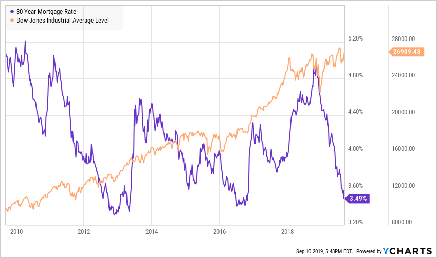 Les taux hypothécaires américains sont proches de leur niveau historiquement bas